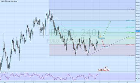 EURUSD: EurUsd looking for a short trade around open.
