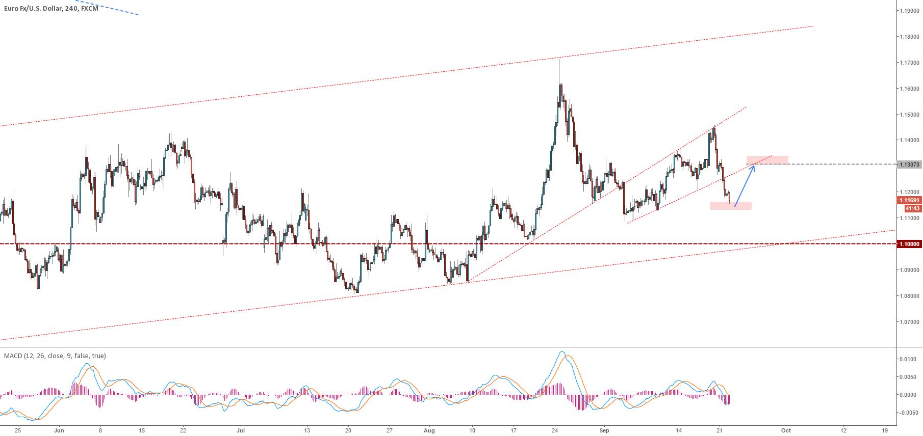 EURUSD - Nobody wants Euros, but...