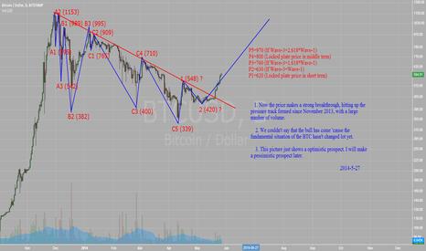 BTCUSD: An optimistic prospect (BTC-2014-5-27)