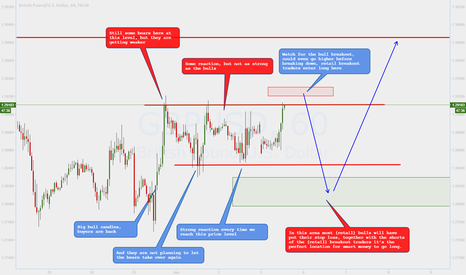 GBPUSD: Stop Loss hunting and the whipsaw effect explained