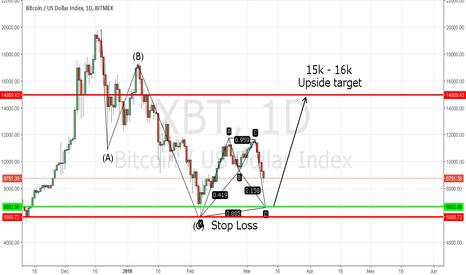 XBT: Bitcoin / BTC Bull Bat