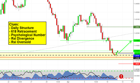 EURCAD: Structure Play on EURCAD