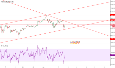 BTCUSD: BTC SHORT AT 4560 $ SL 4964 $ T 3610 $