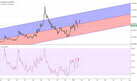 ARKBTC: ARK BTC rebound
