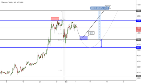 ETHUSD: ETHEREUM | Time for Correction