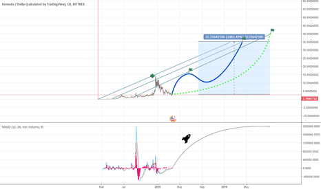 KMDUSD: Komodo could be $35 Next year ! +1200% Easy