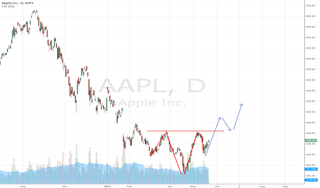 AAPL: Apple coming back?