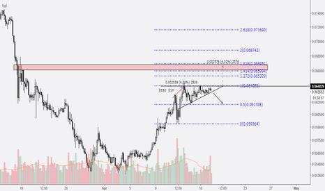 tradingview vent btc