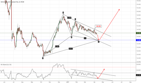 GBPJPY: Looking for 134.00