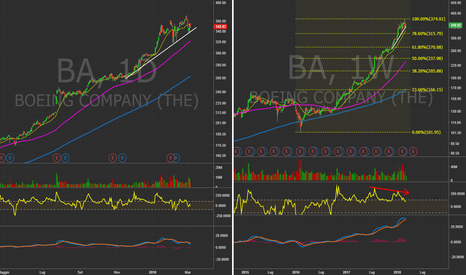 BA: $BA - Daily&Weekly chart. #Boeing #Trading