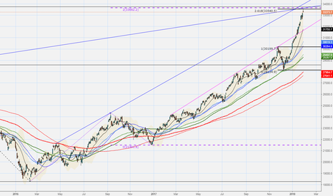 HSI: $HSI into fib cluster likely to retrace down