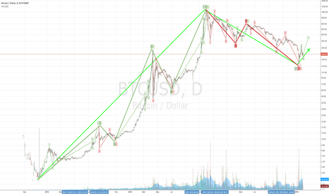 BTCUSD: Now Starting Wave iii of 1 of III