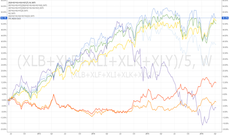 (XLB+XLF+XLI+XLK+XLY)/5: US Cyclical vs Defensive performance