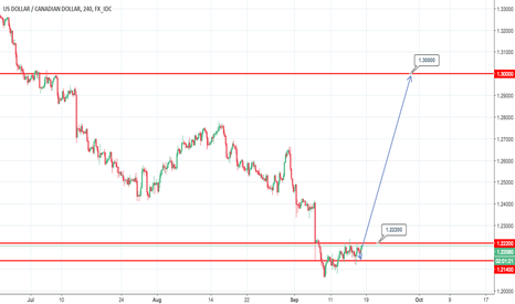 USDCAD: USD/CAD -  Possible move to upside?