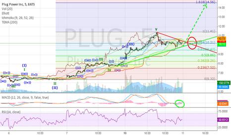 PLUG: #PLUG started again