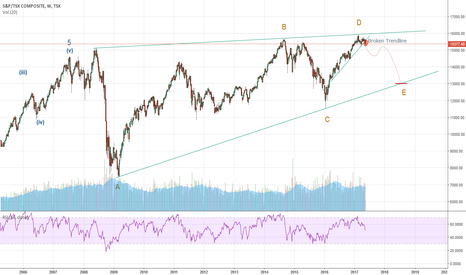 TSX: TSX Long Term Bearish View