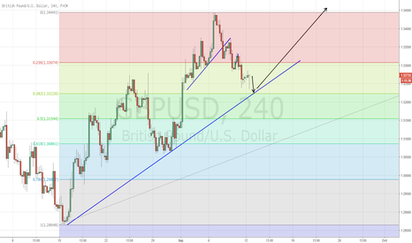 GBPUSD: GBPUSD - Bullish Continuation trade