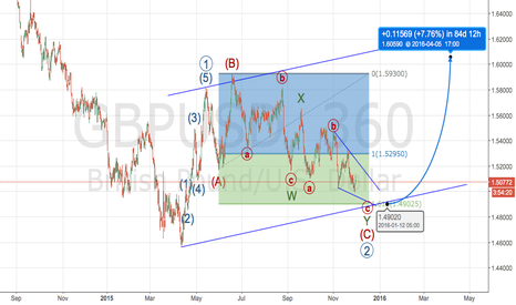 GBPUSD: GBPUSD another bullish high-probability count