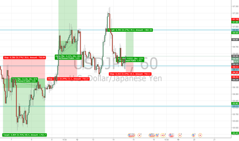USDJPY: Happy Pi Day, Is it time for USD strength in the USDJPY
