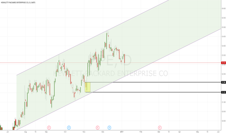 HPE: HPE playing on an uptrend channel