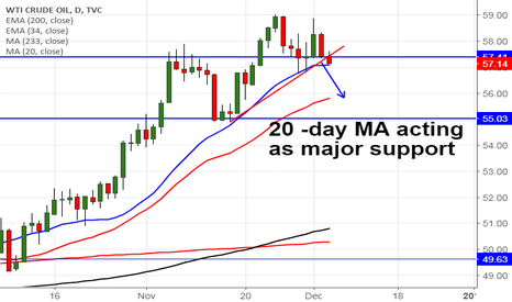 USOIL: Crude Oil trades lower on rising US rig count, sell on rallies