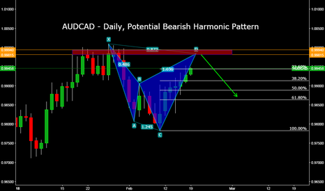 AUDCAD: AUDCAD - Daily, Potential Bearish Harmonic Pattern