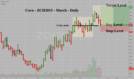 ZCH2015: Corn ZCH2015 March - Daily - Buy Signal on dip to 11-day mode