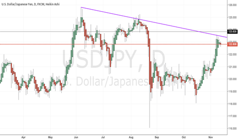 USDJPY: USD/JPY : - Downtrendline Resistance Breakdown