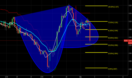 NGAS: loading up here thanks $chk $ung $ng_f cup and handle