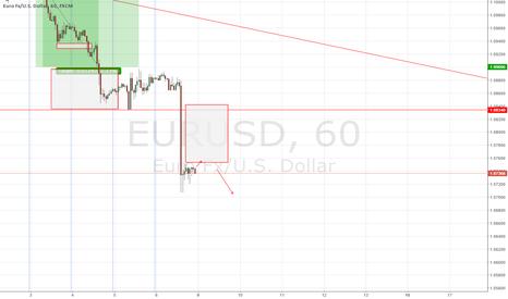EURUSD: EUR/USD forecast 9 - 11 November 2015