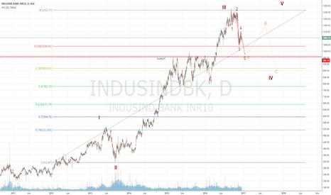 INDUSINDBK: Short for a target below 1000