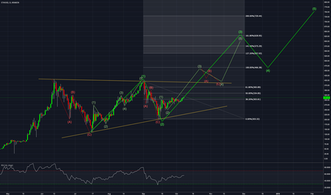 ETHUSD: ETH / USD daily - EW analysis