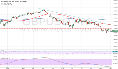 GBPUSD: Are Brexit fears oversold?