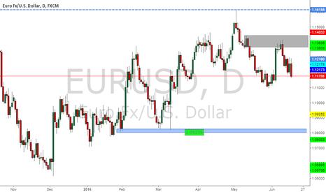 EURUSD: EURUSD. still possibility south . Short