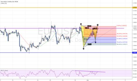 EURUSD: Potential bearish gartley pattern on EURUSD