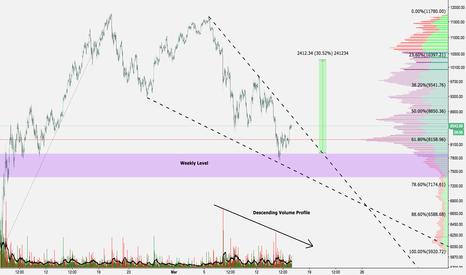BTCUSD: $btc / $usd Falling Wedge - Possible Bull Scenario