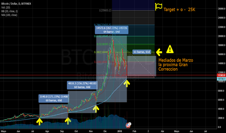 BTCUSD: BTC/USD CUMPLIENDO AT