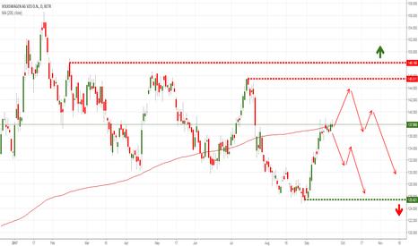 VOW3: German Volkswagen AG short
