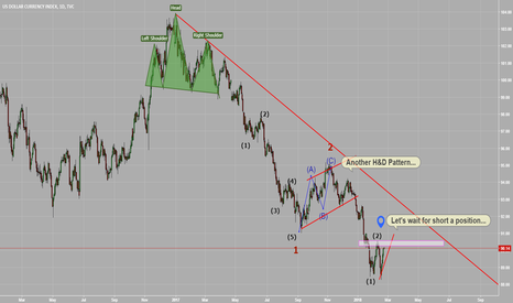 DXY: Wave count