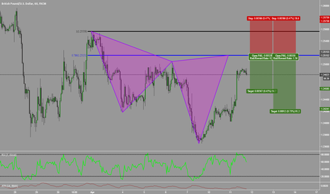 GBPUSD: Potential Bearish Cypher on GBPUSD