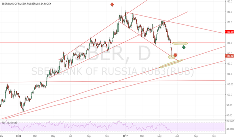 SBER: The Big Short (Sberbank) part 3