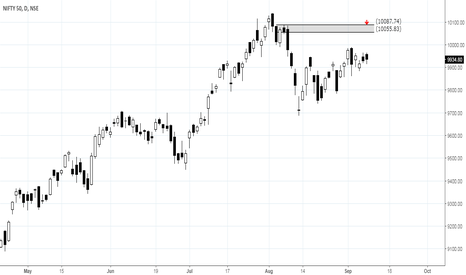 NIFTY: Potential supply zone for Nifty.