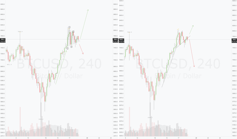 BTCUSD: Which way for BTC ?