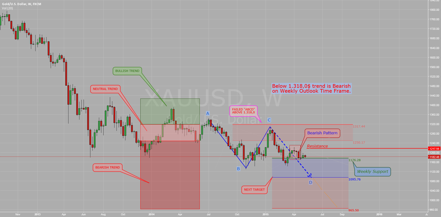 $GOLD ($XAUUSD): Weekly Monitor Close