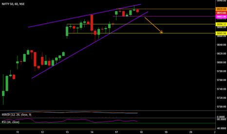 NIFTY: Rising Wedge on Nifty