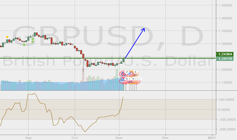 GBPUSD: IF CROSS THIS LEVEL GBPUSD,THEN IT WILL EXTREME BULLISH.