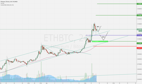 ETHBTC: Analise $ETH #ETHEREUM