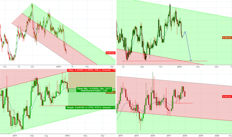 EURCAD: Still there are shorting opportunities for 600 pips