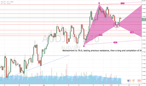 AUDJPY: Cypher completion?
