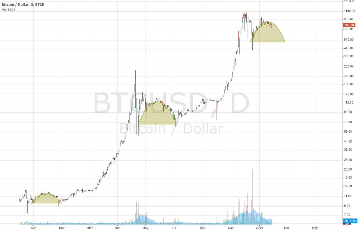 BTC where's the bottom?